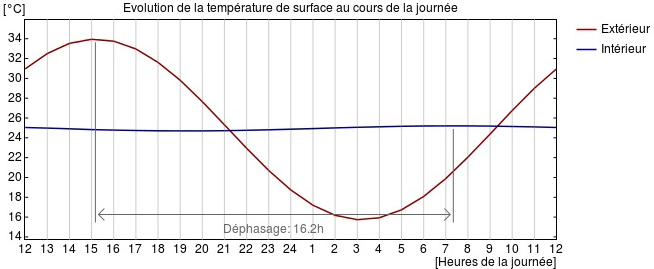 MOB_type_RT2012_déphasage_thermique